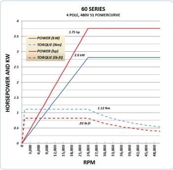 60C 480V Powercurve