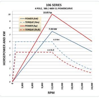 106B 10hp Power Curve