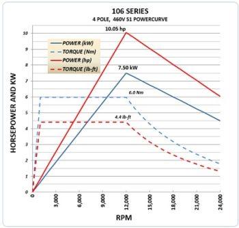 106B 460V Power Curve